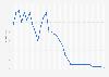 Marktwertentwicklung von Claudio Pizarro bis 2018
