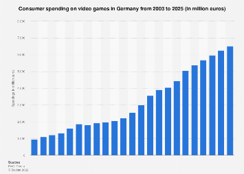 Consumer spending for video games in Germany 2003-2023