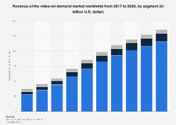 Forecast of Video-on-Demand revenue by segment worldwide 2017-2023