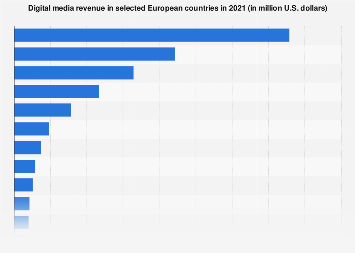 Digital Market Outlook: digital media revenue in European countries 2017