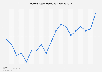 Poverty rate in France 2000-2016
