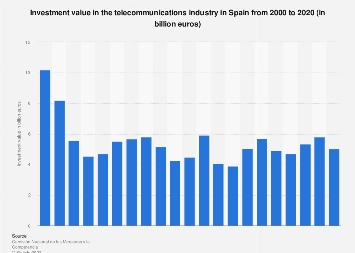 Spain: annual investment in telecommunications between 2001 and 2015