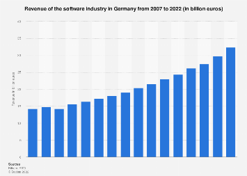 Revenue in the software industry in Germany 2007-2017, by segments