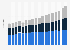 Revenue of the IT industry in Germany 2005-2019, by segment