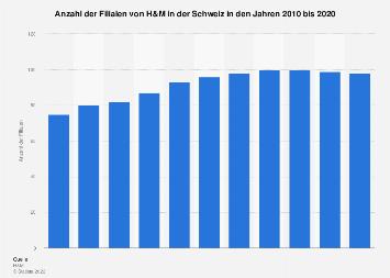 Filialen von H&M in der Schweiz bis 2017