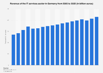 Revenue of the IT services sector in Germany 2005-2018