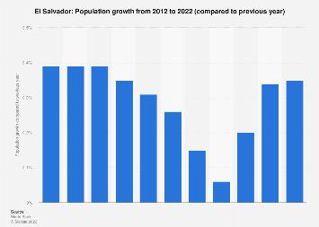 Population growth in El Salvador 2007-2017