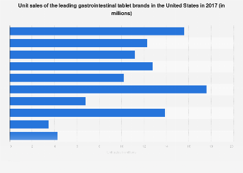 Unit sales of the leading gastrointestinal tablet brands in U.S. 2017