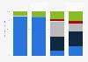 Verteilung Todesursachen bei Kindern in der Schweiz nach Geschlecht und Alter 2012