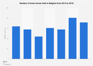 Number of trade shows in Belgium 2012-2016