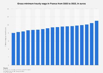 France: gross minimum wage per hour 2005-2018