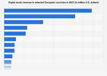 Digital Market Outlook: digital music revenue in European countries 2018