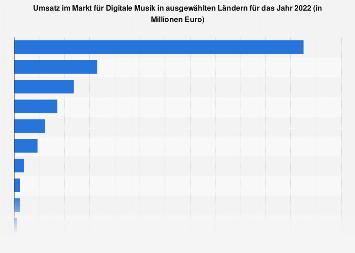 Umsatz im Markt für Digitale Musik in ausgewählten Ländern in 2018