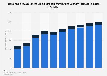 Forecast of Digital Music revenue by segment in the United Kingdom 2017-2023