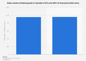 Sales volume of baked goods in Canada 2016/2021