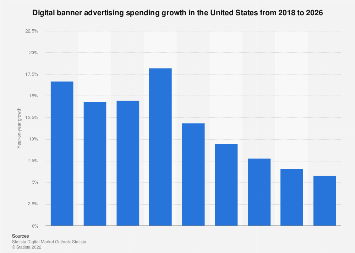 Digital Market Outlook: banner advertising revenue change in the U.S. 2017-2022