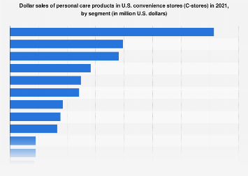 Dollar sales of personal care products in U.S. C-stores 2017, by segment