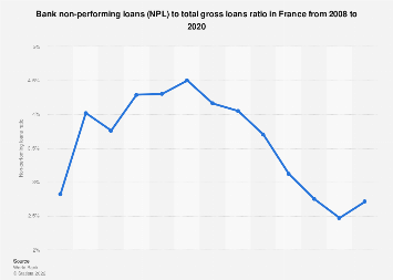 Non-performing loans ratio in France 2008-2016