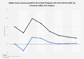 Digital Market Outlook: digital music revenue change in the UK 2017-2022, by format