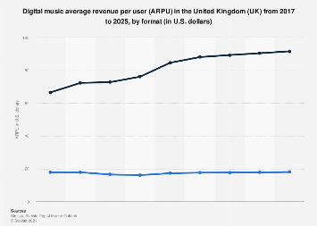 Digital Market Outlook: digital music ARPU in the UK 2015-2021, by format