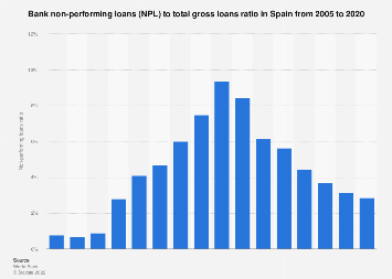 Non-performing loans ratio in Spain 2005-2017