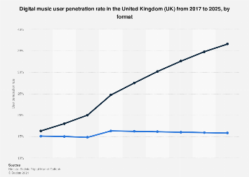 Chart why everyone wants a piece of the streaming pie statista digital market outlook digital music user penetration in the uk 2016 2022 by ccuart Choice Image