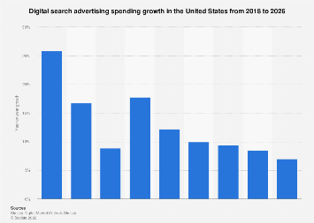 Digital Market Outlook: search advertising revenue change in the U.S. 2018-2023