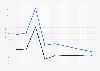 Digital Market Outlook: search ad revenue change U.S. 2018-2023, by device