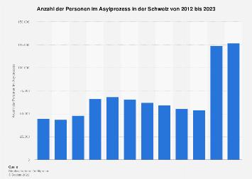 Personen im Asylprozess in der Schweiz bis 2018