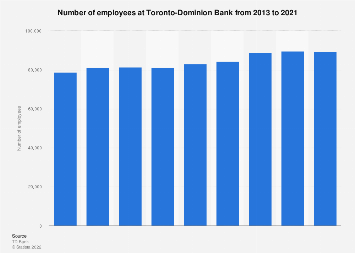Number of employees at TD Bank 2018 | Statista