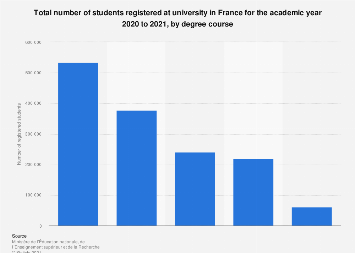 France: total number of students at university 2018-2019,  by degree course