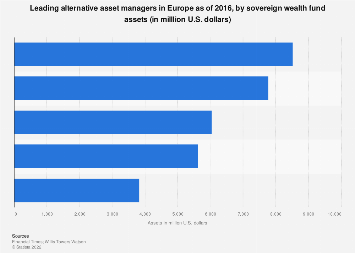 Largest alternative asset managers in Europe in 2016, by sovereign wealth fund assets