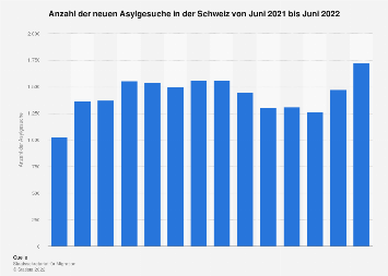 Asylgesuche in der Schweiz nach Monaten bis April 2018