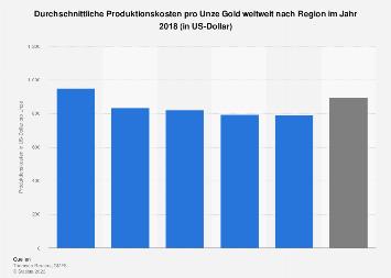 Durchschnittliche Produktionskosten pro Unze Gold weltweit nach Region 2017
