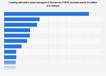 Largest alternative asset managers in Europe in 2016, by bank assets