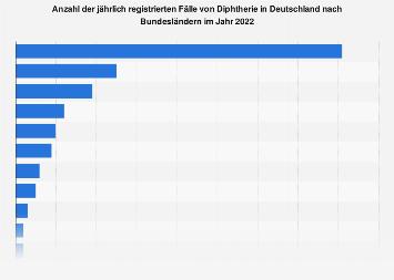 Fälle von Diphtherie in Deutschland nach Bundesland bis 2016