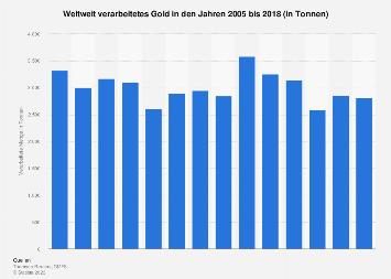 Weltweit verarbeitetes Gold bis 2016