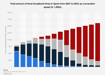 Spain: fixed broadband lines 2007-2016, by connection speed