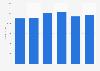 Produktion von Vollmilchpulver weltweit bis 2017