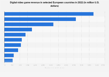 Digital Market Outlook: video games revenue in European countries 2018