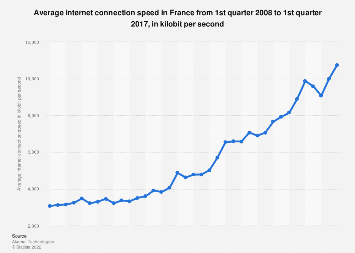 Average internet connection speed in France Q1 2008-Q1 2017