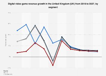 Digital Market Outlook: video games revenue change UK 2016-2022, by category