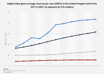 Digital Market Outlook: video games ARPU in the UK 2016-2022