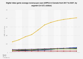 Digital Market Outlook: video games ARPU in the UK 2016-2022, by category