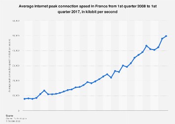 Average internet peak connection speed in France Q1 2008-Q1 2017