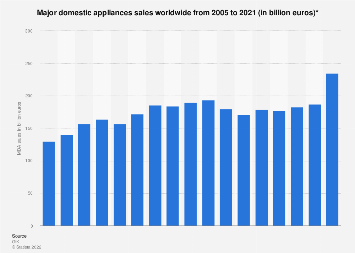 Global sales of major domestic appliances 2005-2016