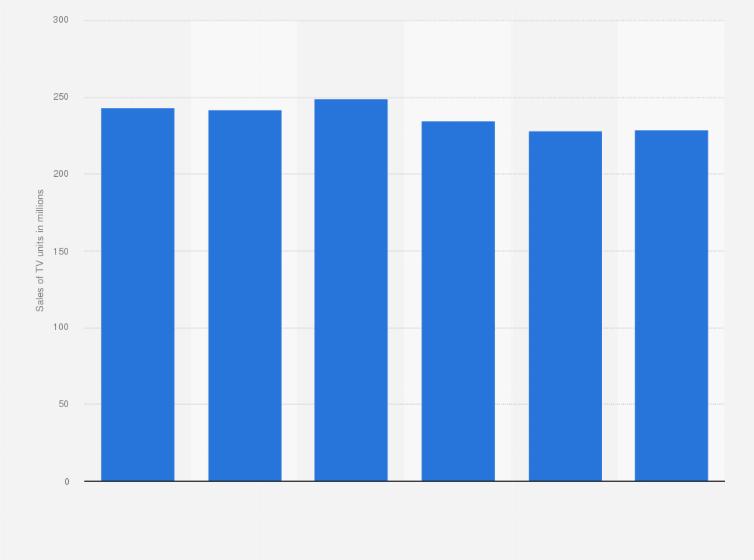TV unit sales worldwide 2012-2017   Statista