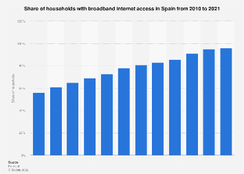 Share of households with broadband internet access in Spain 2005-2016