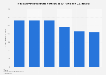 TV market sales worldwide 2012-2017