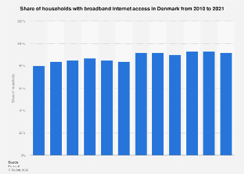 Share of households with broadband internet access in Denmark 2005-2018